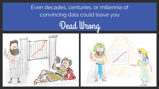 There is no reason to believe the stock market must ALWAYS go up - even millennia of data can prove dead wrong!