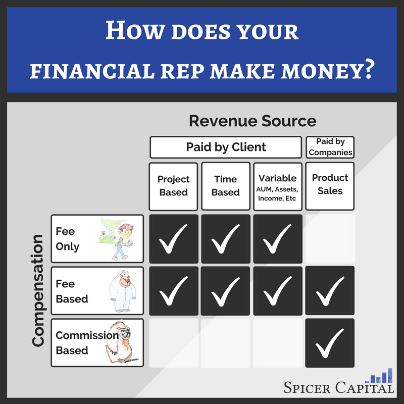 How does your rep make money - make sure their interest aligns with yours!