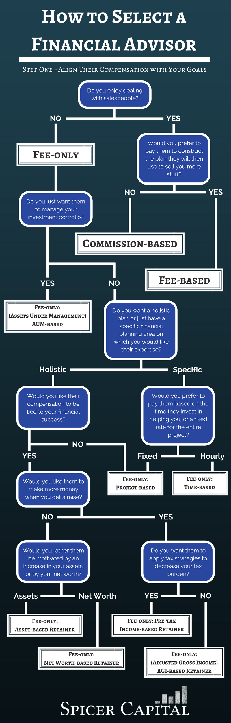 Follow this flow chart to help you choose your financial advisor. Make sure their compensation aligns with your interests.