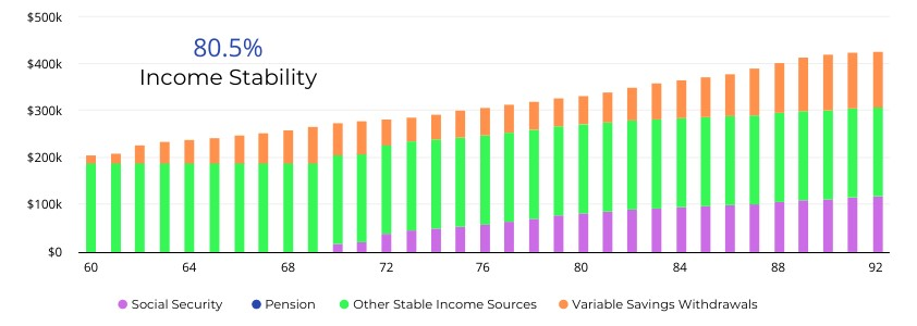 Income Stability